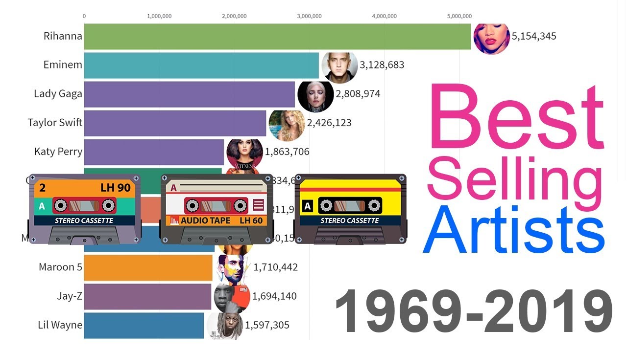 What was the most popular song in 1969